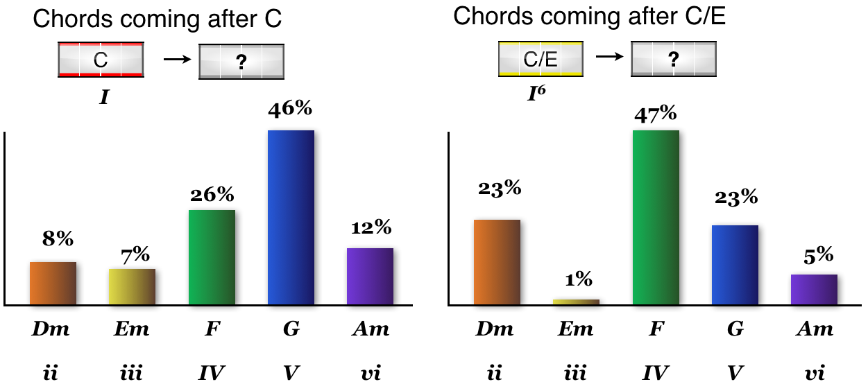 A Statistical Study Of Inversions Slash Chords In Popular Music